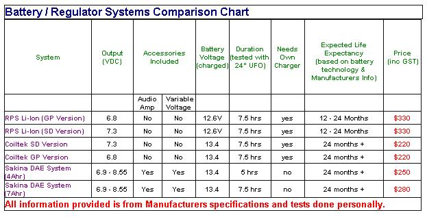 How Long Does A Car Battery Last >> MinelabMods SD/GP Mods - Battery Regulated System Comparisons